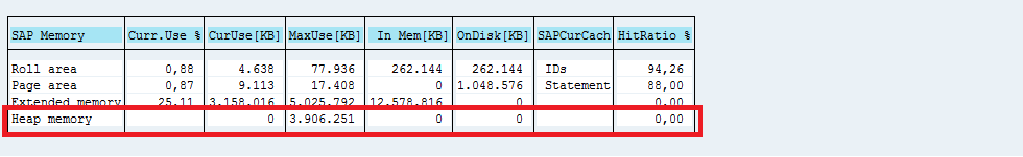 SAP-ST02 monitoring
