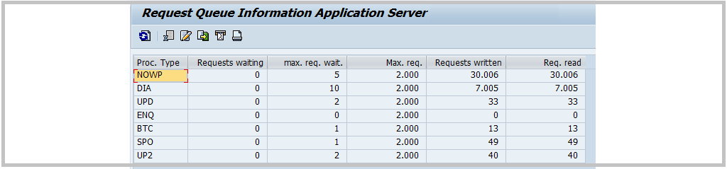 ABAP dispatcher Queue