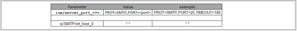 SAP SMTP Instance Parameters