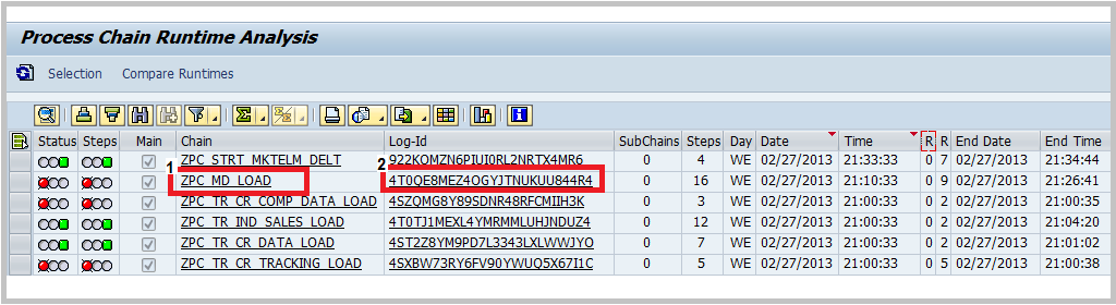 SAP BW Process chain runtime analysis