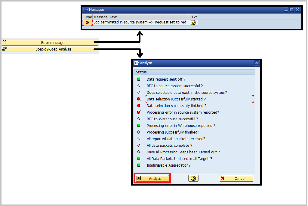 SAP BW Step Analysis