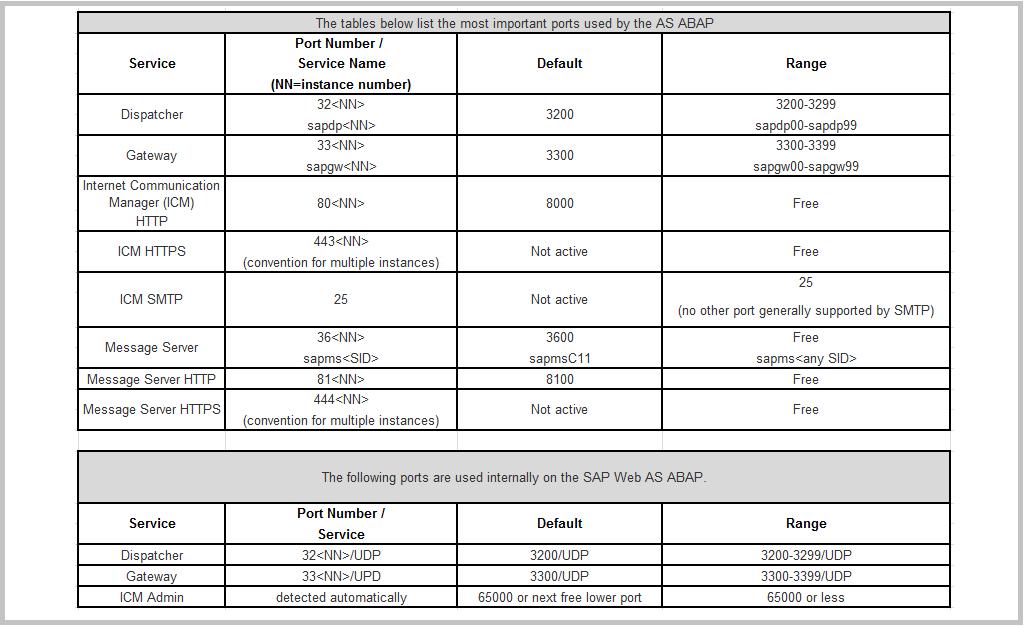 SAP ABAP important ports